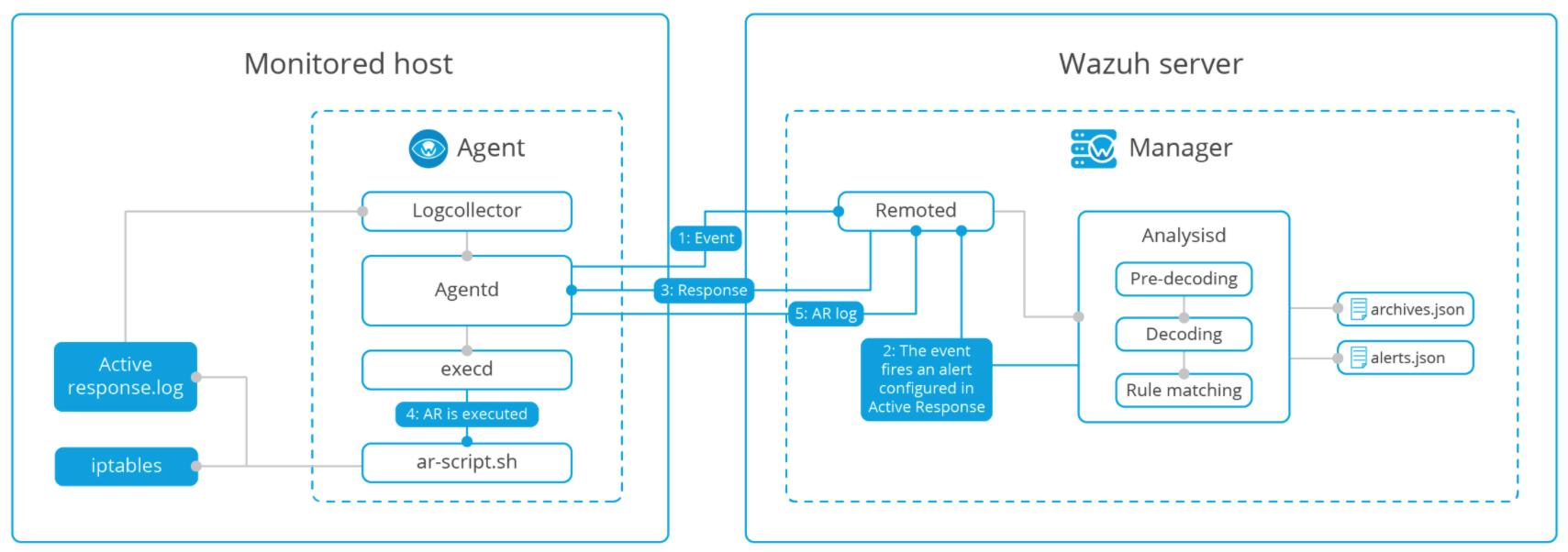 Active-response diagram